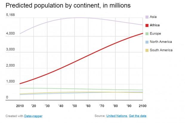 bevolkingsdaling - Verwachte bevolkingsgroei