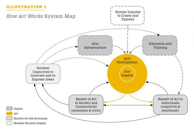 Hoe kunst werkt - systeemkaart NEA