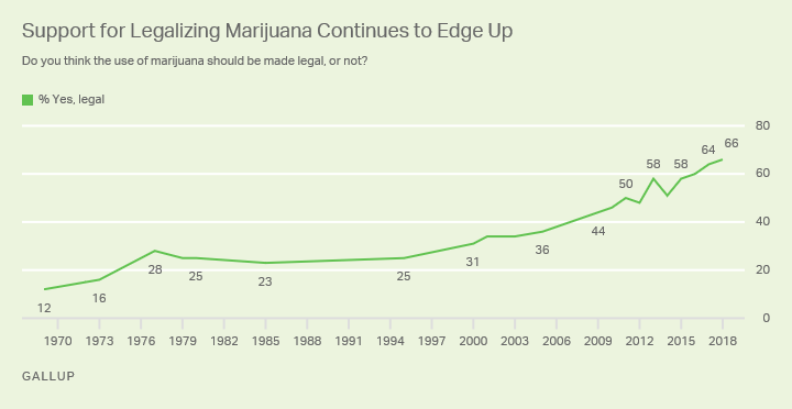 houding Amerikanen tov cannabis (marihuana)