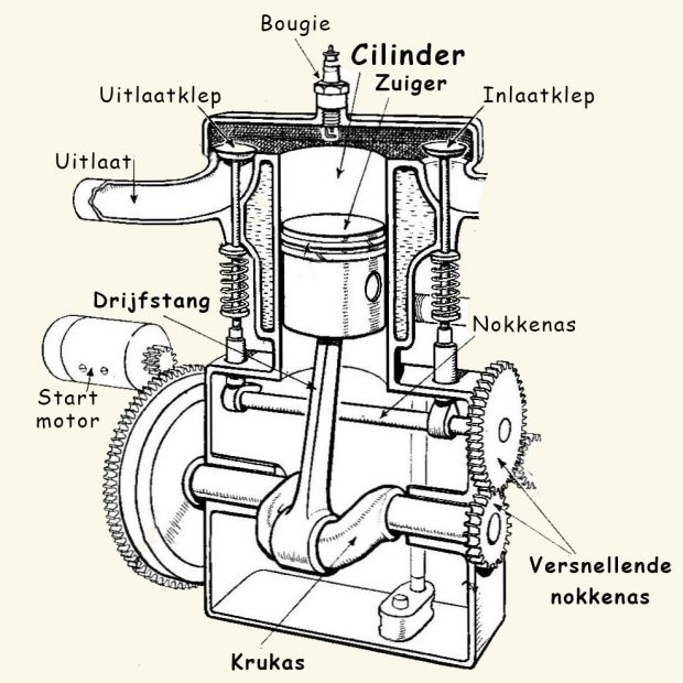 Motor - cilinder met zuiger