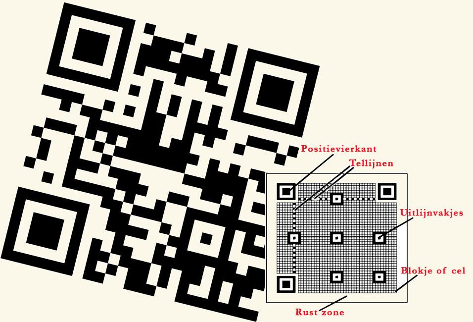 QR-code opbouw